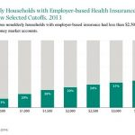 Healthcare and health care insurance